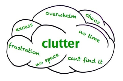 What is your definition of Clutter?