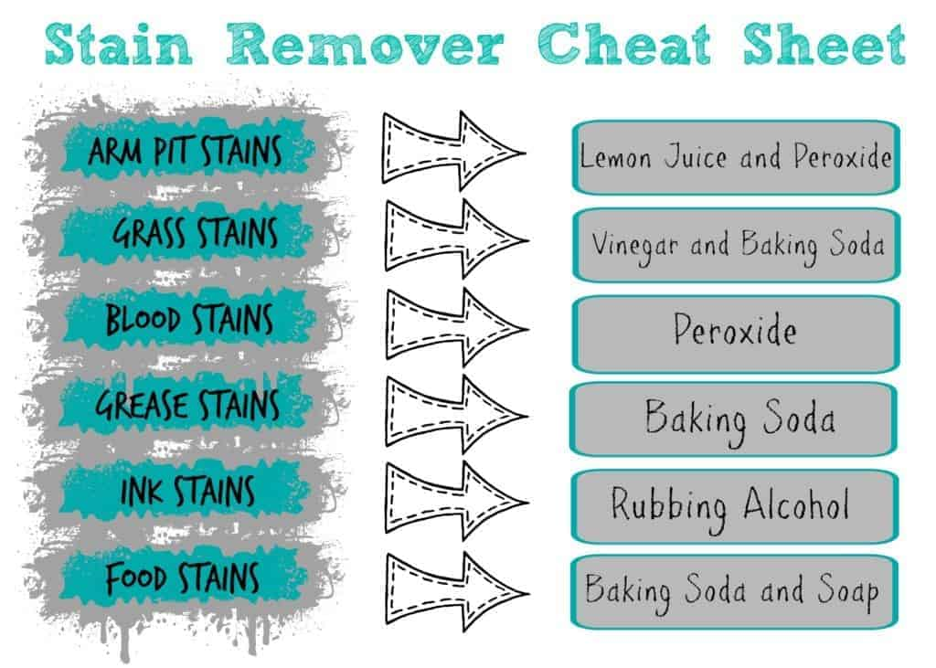 stain-remover-cheat-sheet